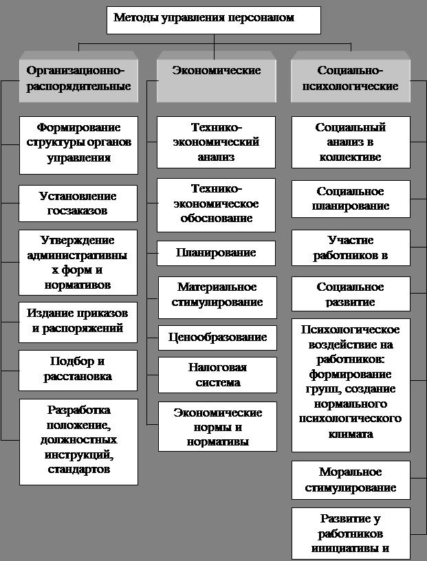 Рис.2.1 Система методов