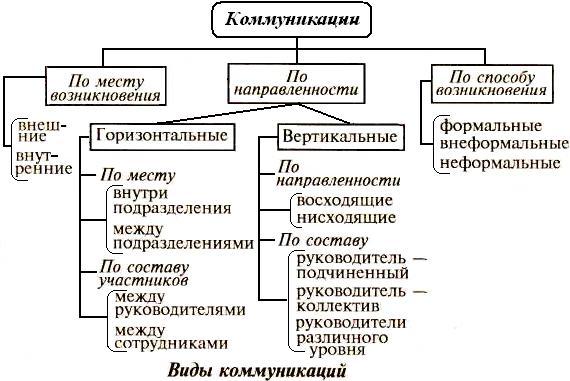 Коммуникации В Организациях