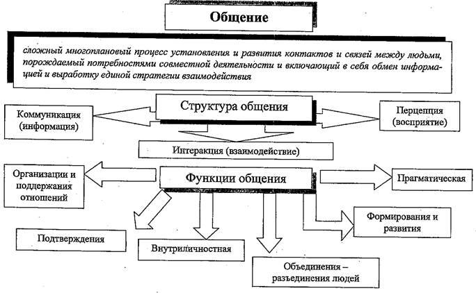 Структура и функции общения